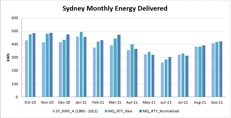 Sydney RTY monthly PV Output